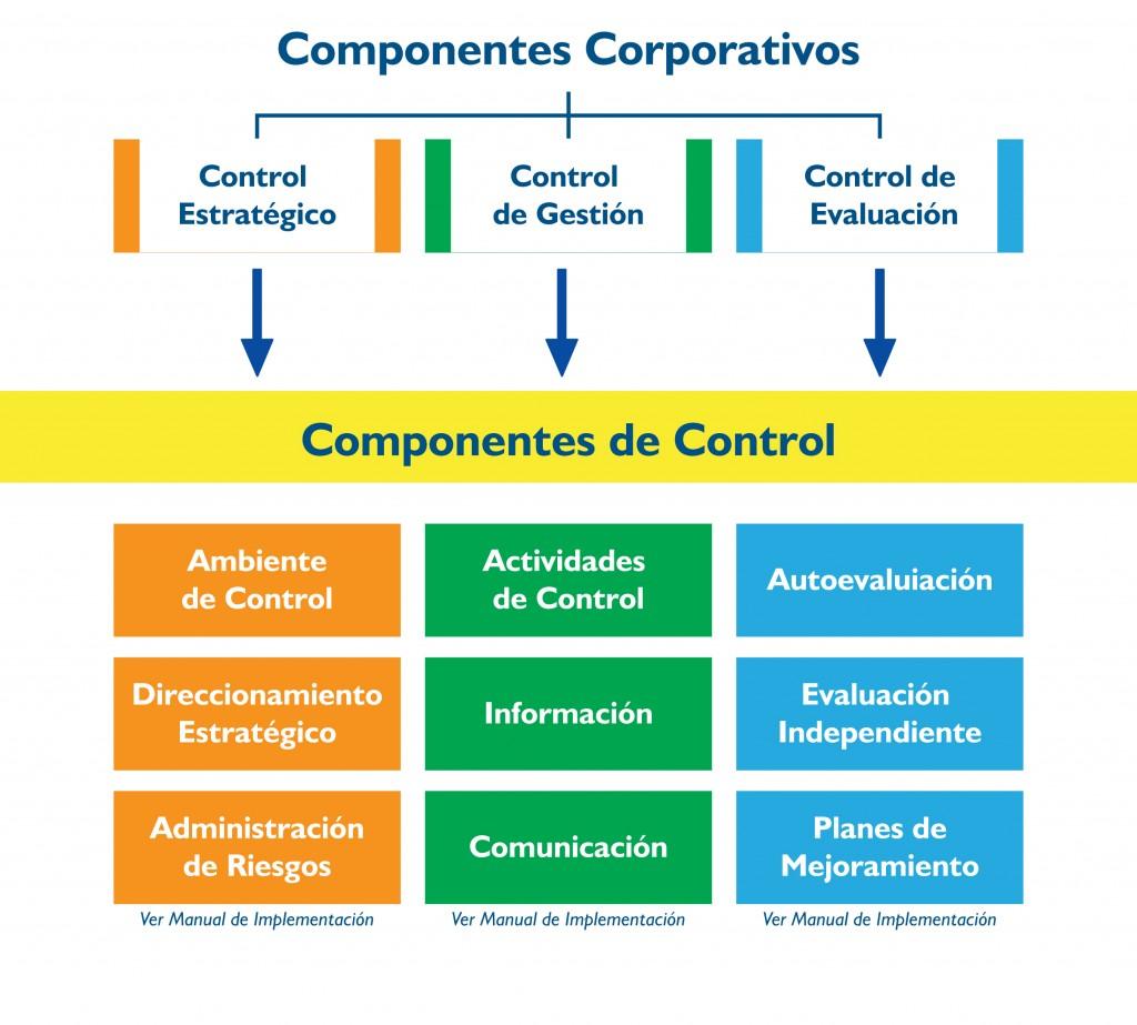 Componente-de-Control-1024x923.jpg